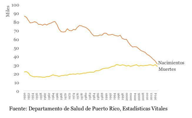La diferencia entre los nacimientos y las muertes disminuye rápidamente.