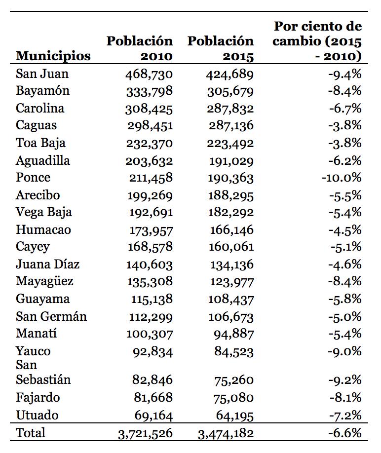 Población de los municipios sugeridos en el Proyecto de la Cámara 2948.