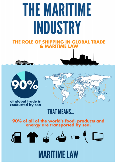 The Maritime Industry