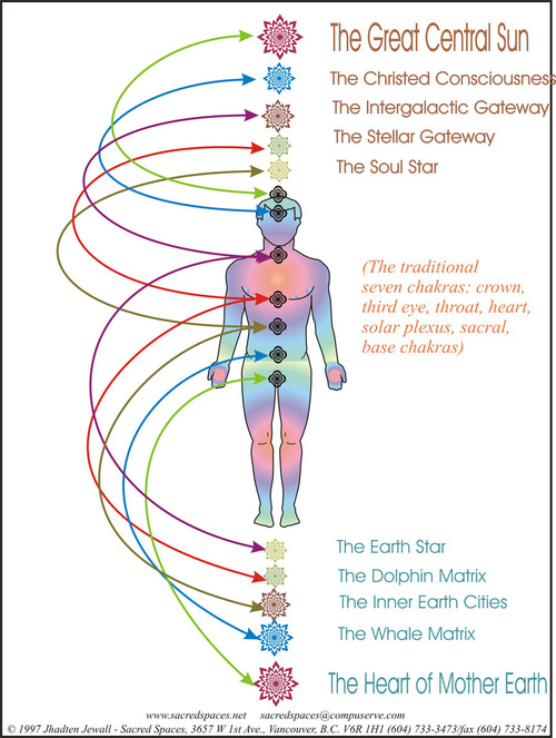 Chakras beyond the Traditional 7 chakra system