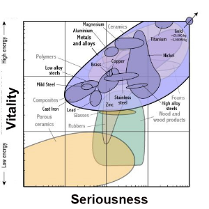An example of what an emotive Ashby chart could look like