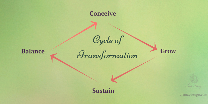 Cycle of Transformation.png