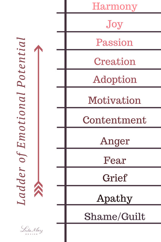 ladder of emotional potential.png