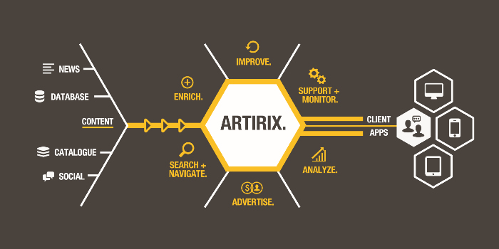 Artirix components can be used to build  rich and dynamic web and mobile applications
