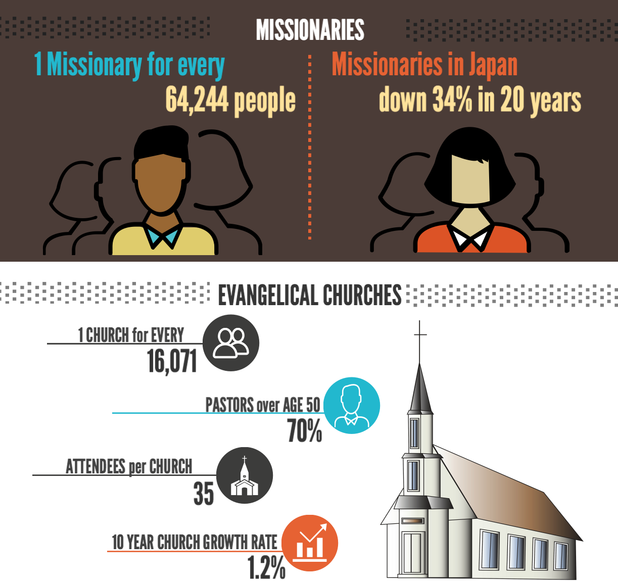 Partnering in the Gospel - We are excited to be on this journey, but we can not do it alone. It is only by having an amazing prayer and financial team that we are able to be God's representative in Japan. Would you prayerfully consider partnering with us financially as we bring the gospel of Jesus Christ to Japan ? If you believe in this work and want to be a part of our team, click below to Join the Team. You'll be taken to SIM where you will be able to partner with us in His work, building His Kingdom.(And just so you know, we will NEVER, EVER sell or give out your email address to anyone without your permission!)
