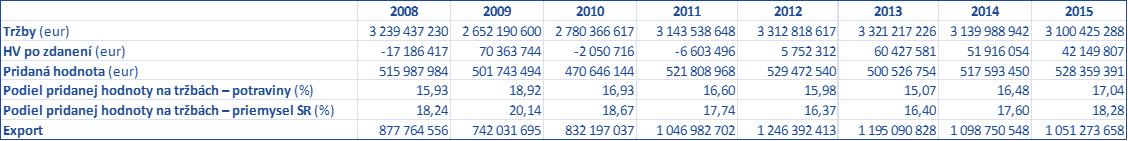 Pozn: Údaje za firmy s 20 a viac zamestnancami  Prameň: Štatistický úrad SR