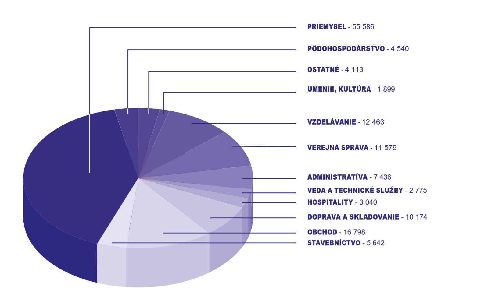 PRIEMYSELNÝ KRAJ (PRACOVNÉ MIESTA V TRNAVSKOM KRAJI, 2017, %)  Prameň: Štatistický úrad SR