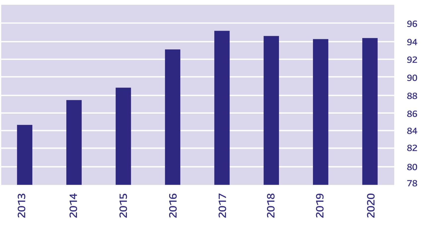 GLOBÁLNA VÝROBA ÁUT (osobné a ľahké úžitkové vozidlá, mil. kusov)  ročná produkcia  Poznámka: pre roky 2019 a 2020 ide o odhad Prameň: RBC Capital Markets