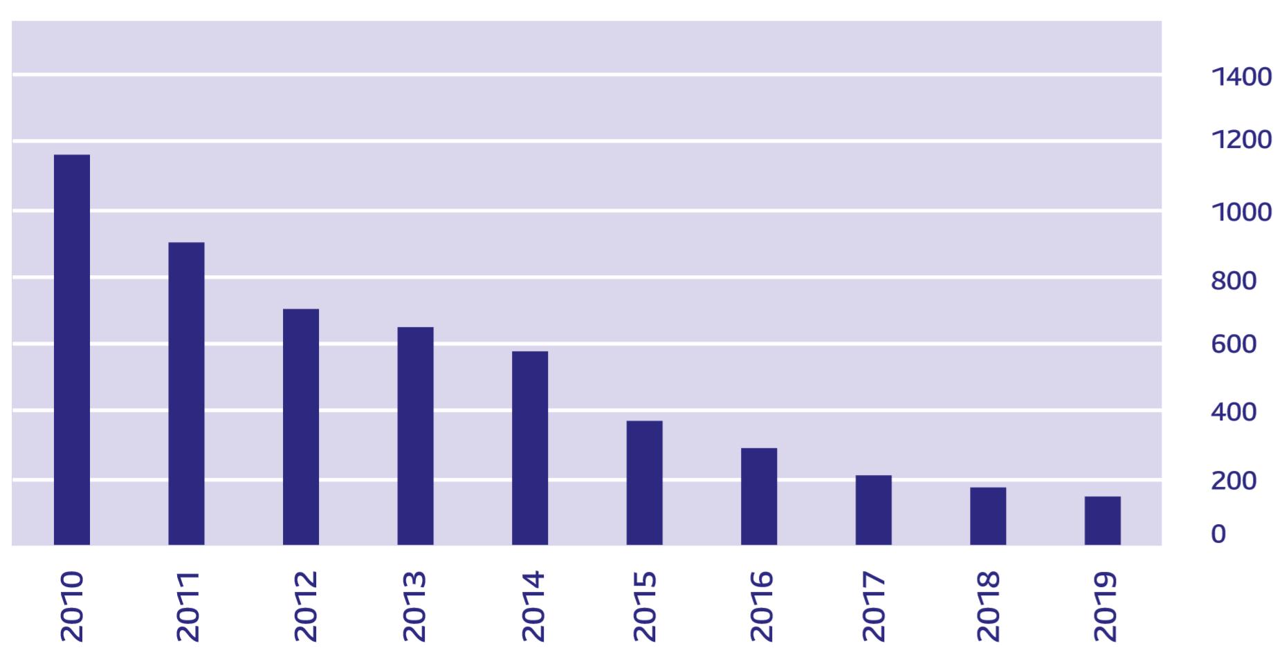 VÝVOJ CIEN BATÉRIÍ PRE ELEKTROMOBILIY (dolárov za kilowatthodinu)   cena batérií   Poznámka: pre rok 2019 ide o odhad Prameň: BloombergNEF