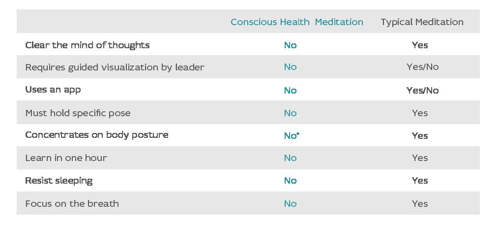 Meditation-Comp-Chart.png