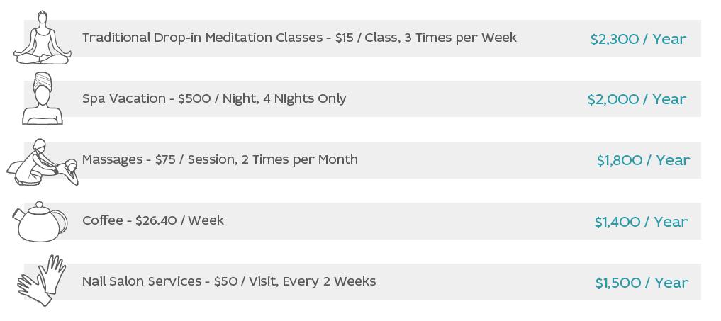 Meditation-Price-Comp-Chart.png