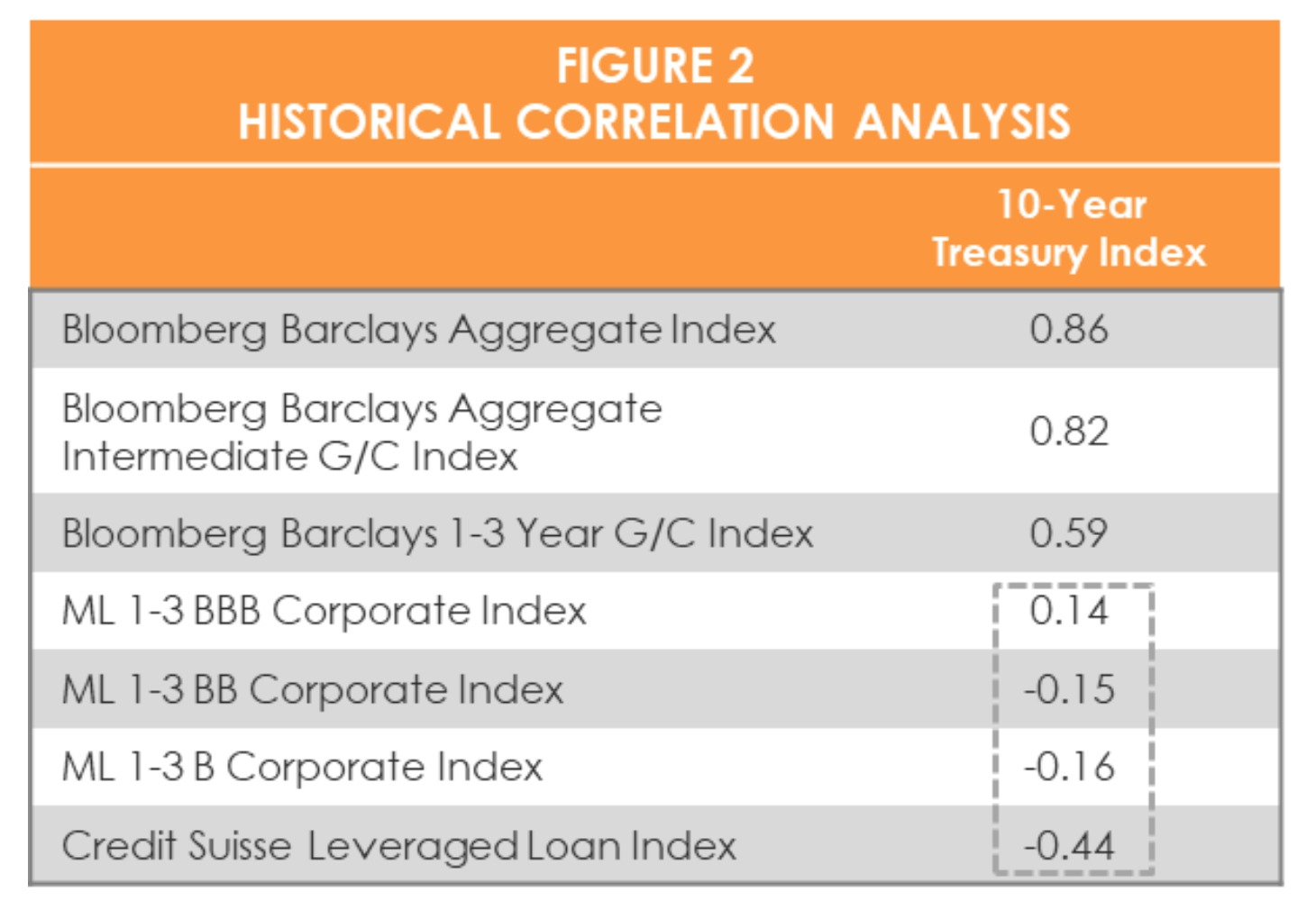 Source: Merrill Lynch, Credit Suisse and Bloomberg Barclays Indices. 10 years of data ended June 30, 2017. Note: Low to negatively correlated securities are ideal for diversification and therefore superior.