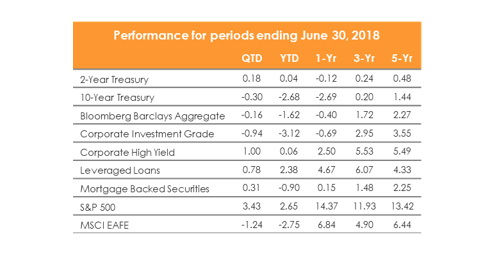 Source: Interactive Data, Credit Suisse, Bank of America/Merrill Lynch/Bloomberg. Data through June 30, 2018.      The views expressed herein are presented for informational purposes only and are not intended as a recommendation to invest in any particular asset class or security or as a promise of future performance.