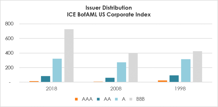 Source: ICE BofAML Indices. Data as of December 31, 2018.