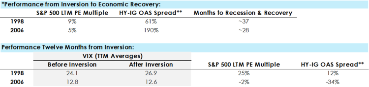 Source: Bloomberg, FactSet. *Data reflects movements from day of curve inversion through economic recovery from following recession as defined National Bureau of Economic Research (NBER). **Additional OAS in HY index J0A0 over IG index C0A0 (BAML).