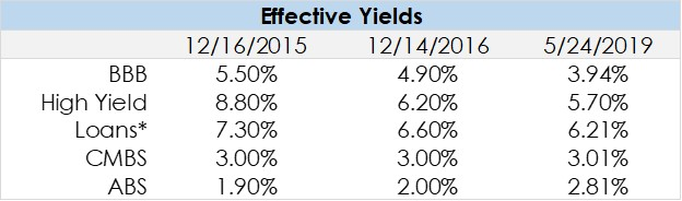 Source: Bloomberg and Credit Suisse.  *Loan value represents yield-to-maturity (YTM).