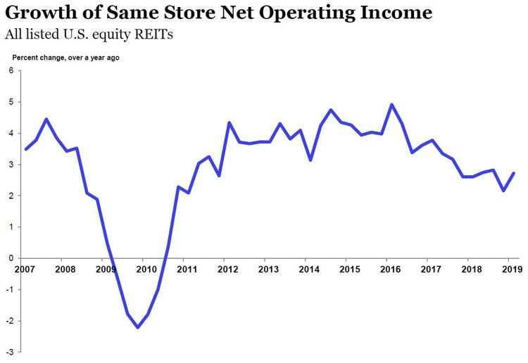 Source: S&P Global Market Intelligence, Nareit T-Tracker.