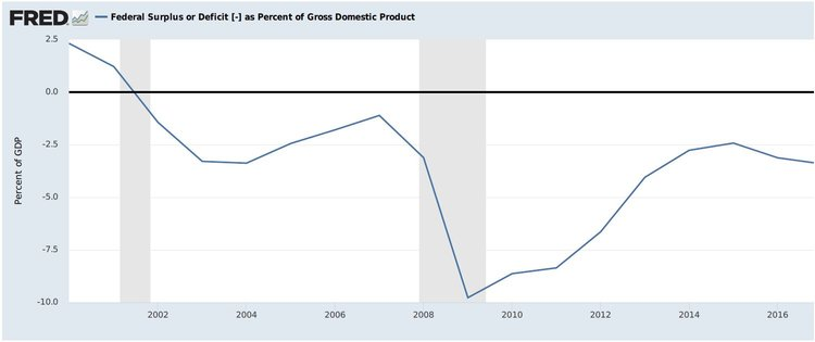 Source: Federal Reserve Bank of St. Louis. Note: Shaded areas indicate U.S. recessions.