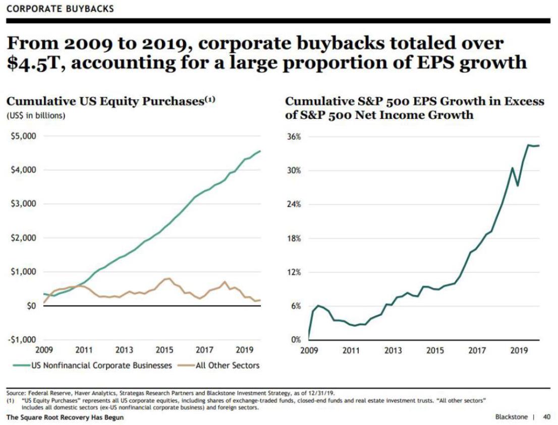 Source: Blackstone.