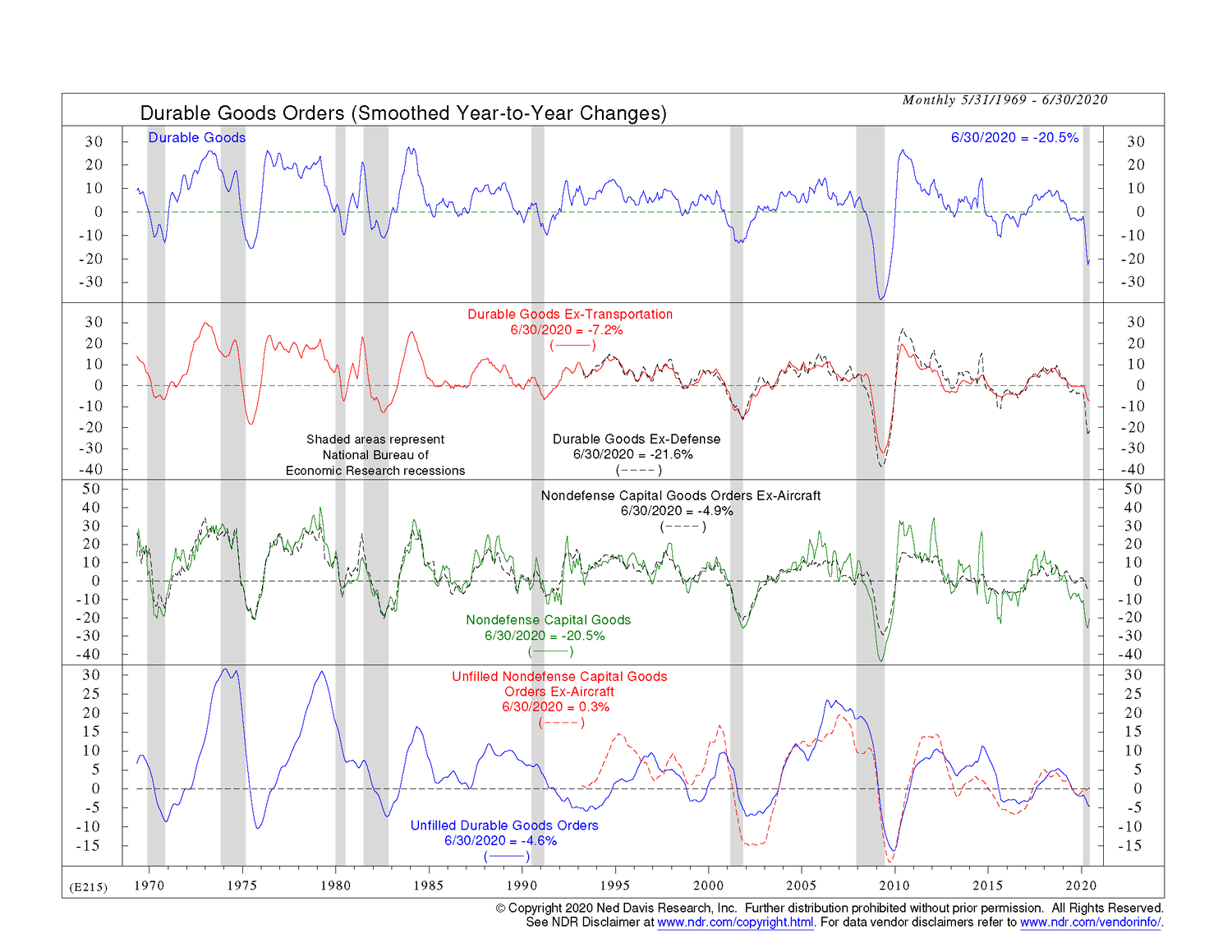 NDR Durable Goods Y-Y.png