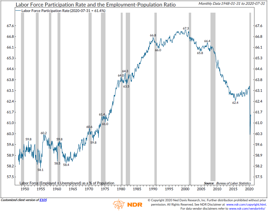 NDR Labor Force Participation Rate.PNG