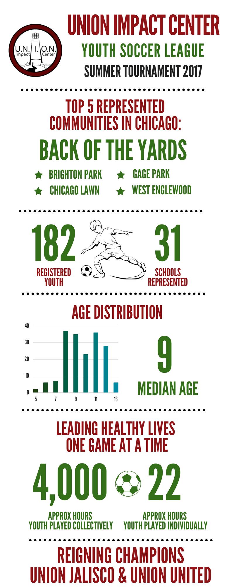 UNION Infographic Summer Tournament 2017.jpg