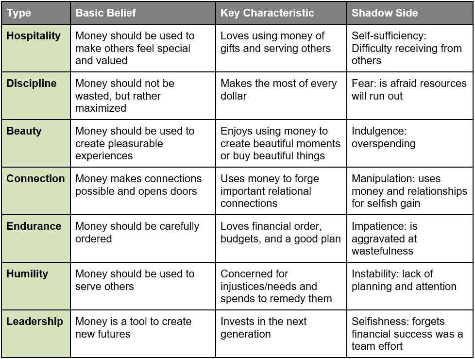 seven money types CHART.JPG