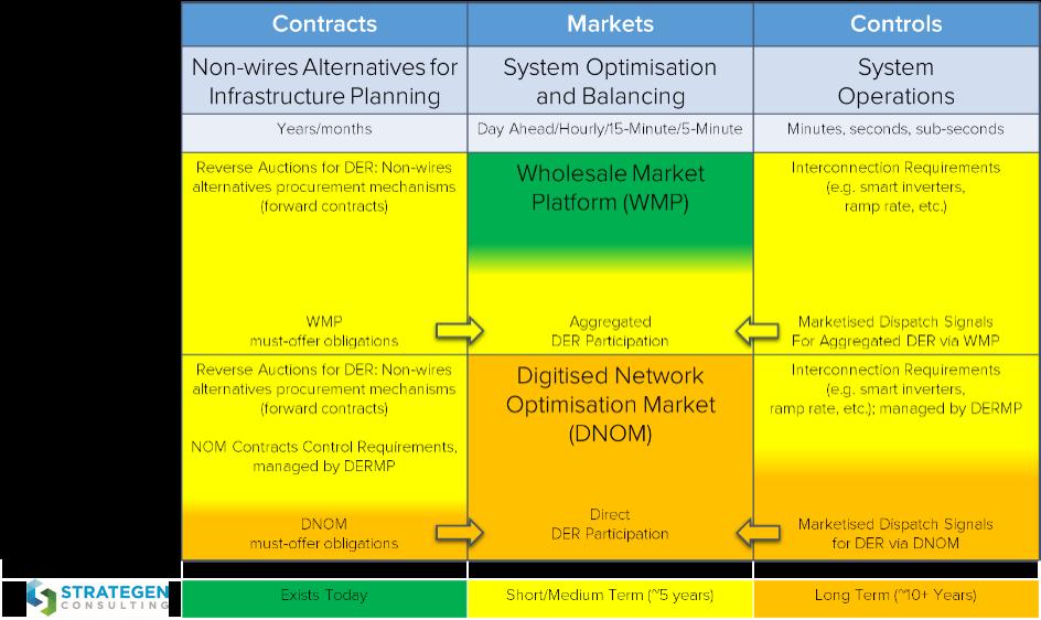 Framework for Network Optimization & Unified DER Value Streams in Australia