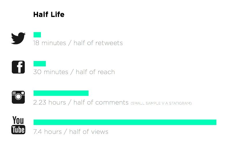 2 half life