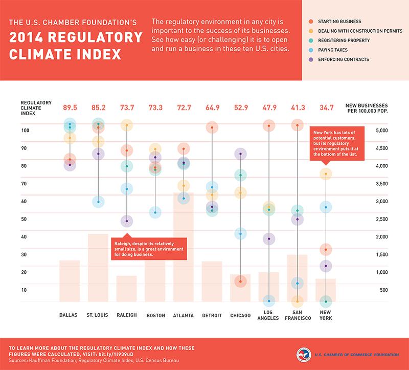 US Chamber Regulatory Index