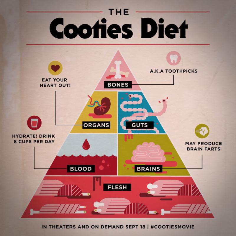 Beutler_Lionsgate_Cooties_FoodPyramid-v2-e1443560449706.jpg