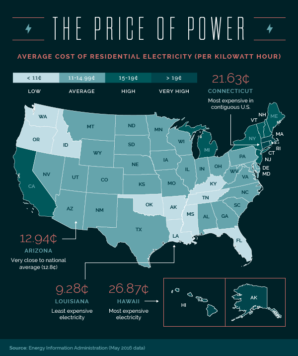 The Price of Power Infographic