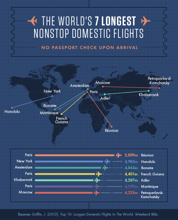 Longest Flights Infographic