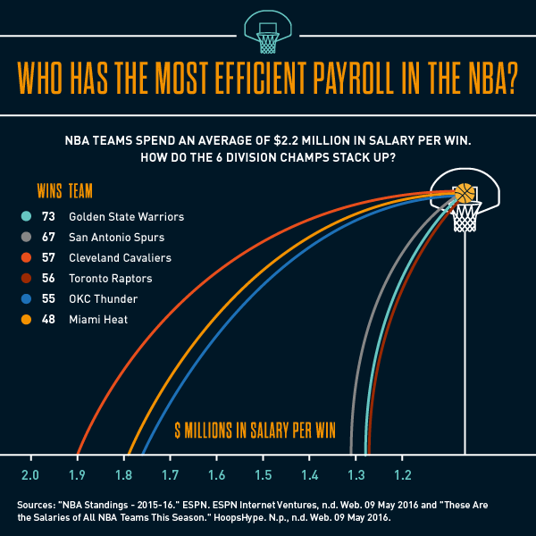 NBA Payroll Infographic