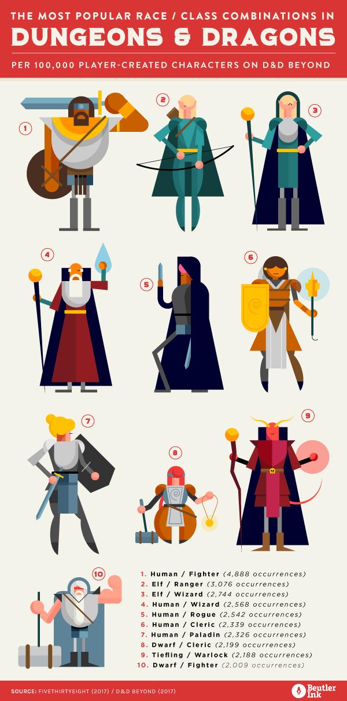 BI_Thursdata_Dungeons_Dragons_v4.png