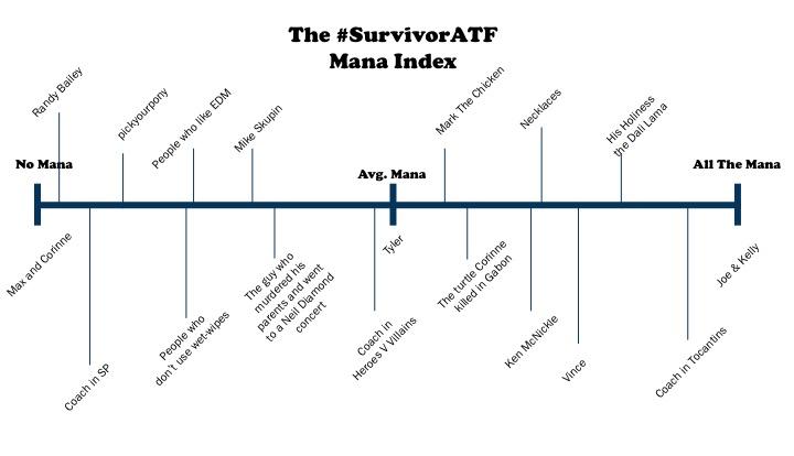 The Mana Index