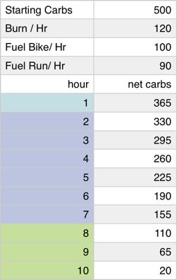 carb burn rate.jpg