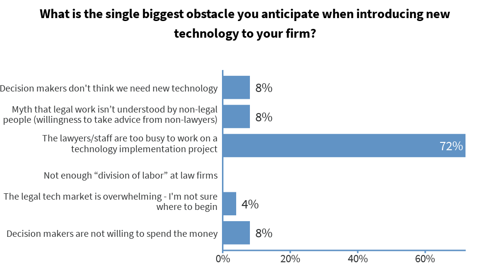 what-is-the-single-biggest-obstacle-you-anticipate-when-introducing-new-technology-to-your-firm.png