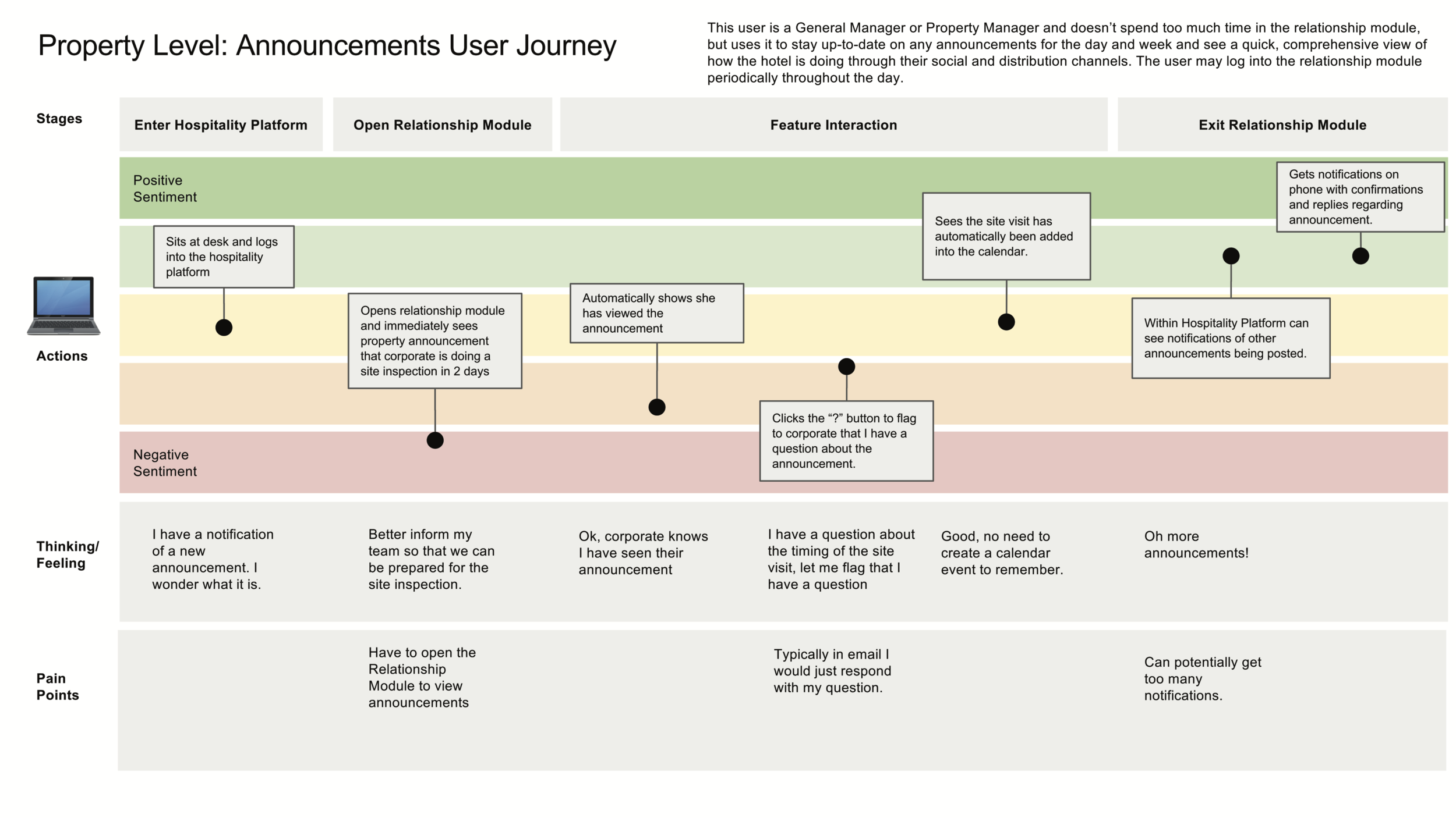 Property Level Announcements User Journey.png