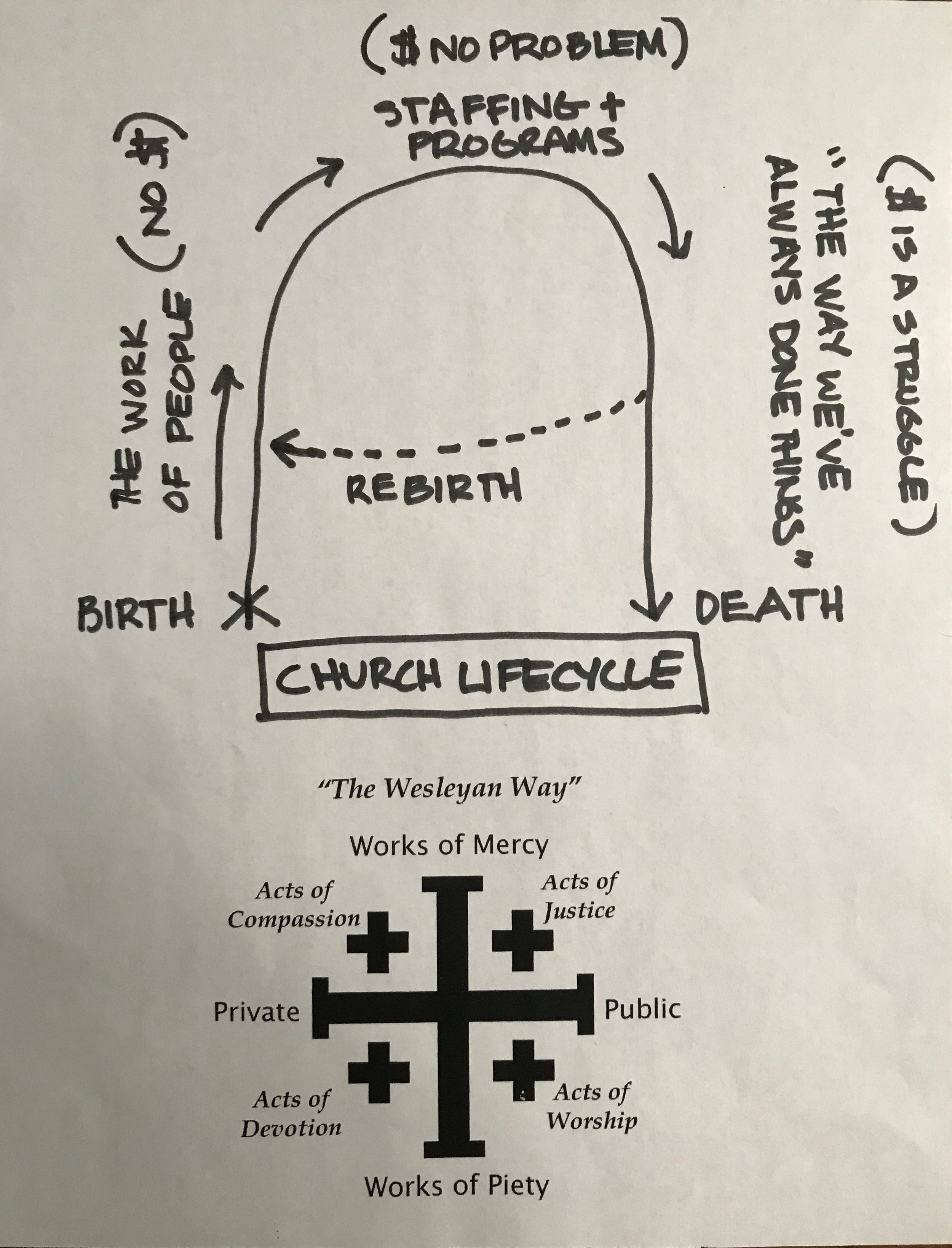 Church Lifecycle.jpg