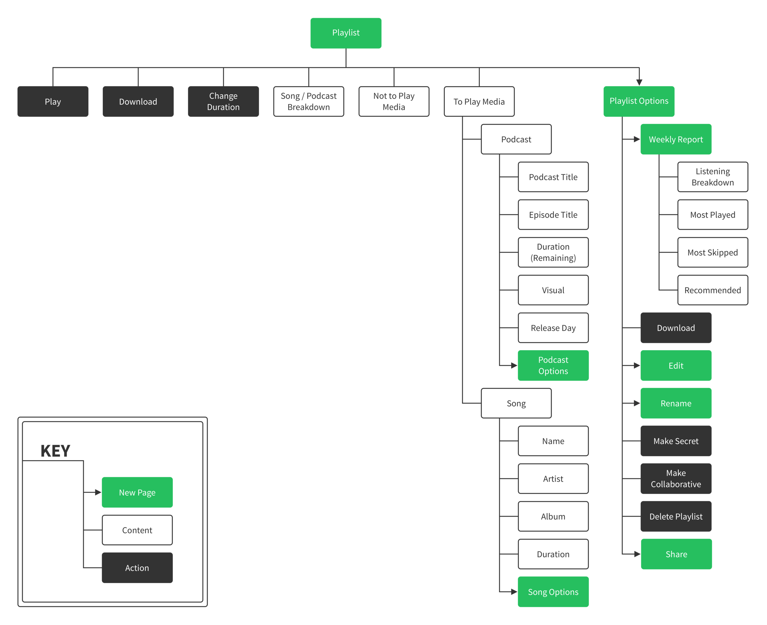 spotify_information-architecture.png