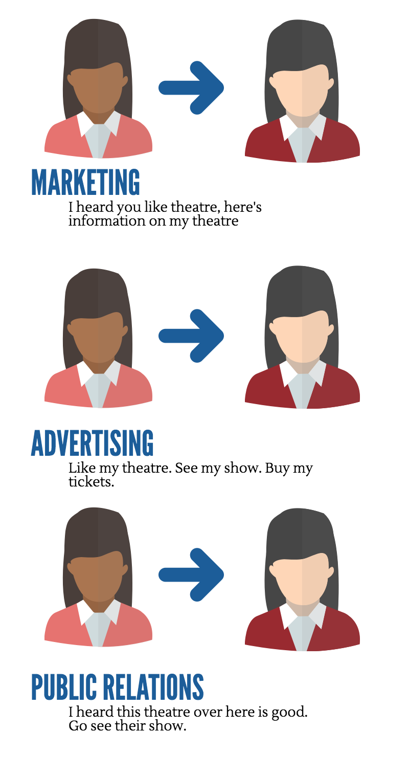 A simple breakdown of the different types of communication a brand can have with their audience.