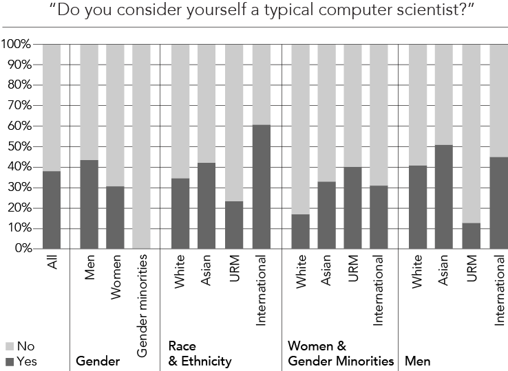 """When asked, """"Do you consider yourself a typical computer scientist"""", about 38% of all participants answered """"Yes."""" Smaller proportions of women, gender minorities, and underrepresented minority students answered """"Yes""""."""