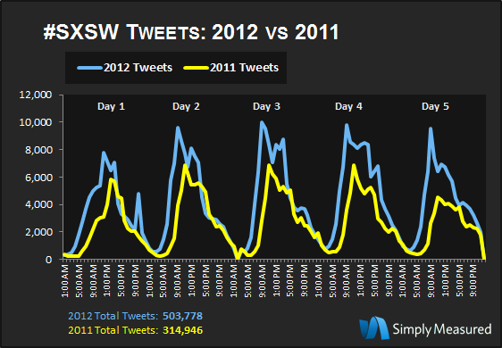 SXSW 2012: Tweet Volume
