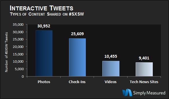 SXSW 2012: Interactive Tweets