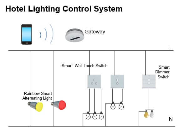 Hotel - Smart Lighting Control System1