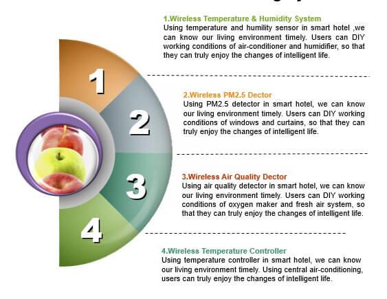 Smart Hotel - Environmental Monitor System