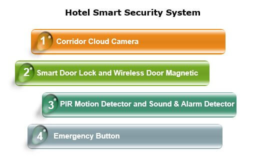 Hotel automation system - Smart Security System