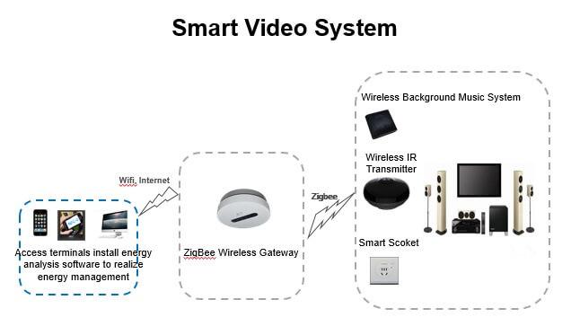 ระบบ Hotel automation - Smart Video System