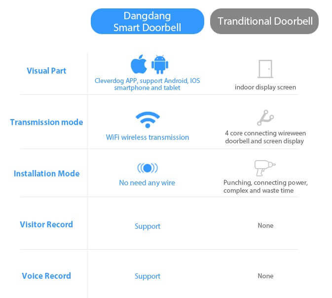 Smart Doorbell - Comparison -cleverdog - home automation products